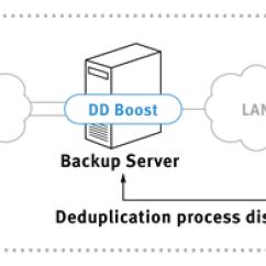 Emc Data Diagram Goldstar Gps Wiring Backup Solution For Oracle With Domain Bigstorageworks Com