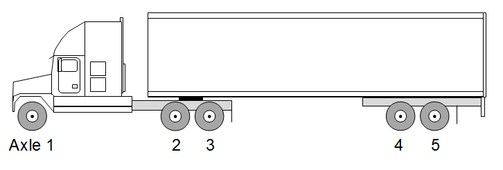 Bridge Calculator 5 Axle Semi Truck
