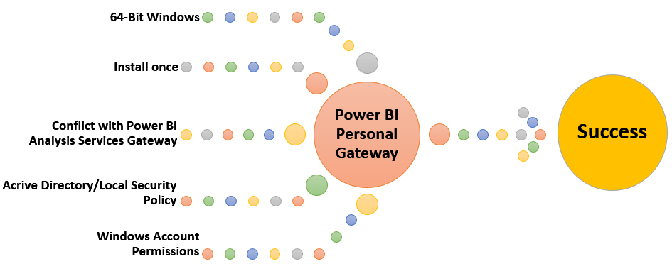 Power BI Personal Gateway, 5 Must Know Things