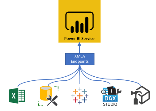 Test Environment from Power BI XMLA Endpoint