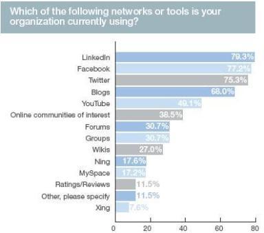 social-media-toolgebruik