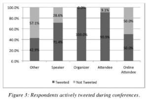 Twitter_conferenties