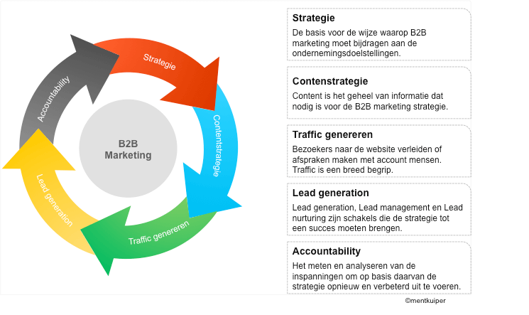 B2b marketing circle