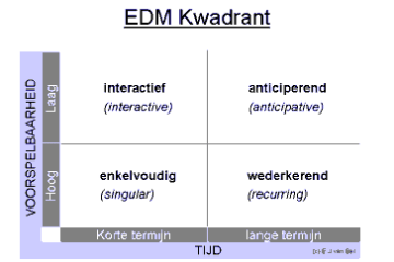 EDM kwadrant