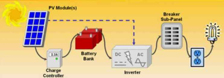 how solar power works diagram lowrance transducer wiring electric, thermal, generation, inverters, grid, off-grid: clearing the cobweb ...