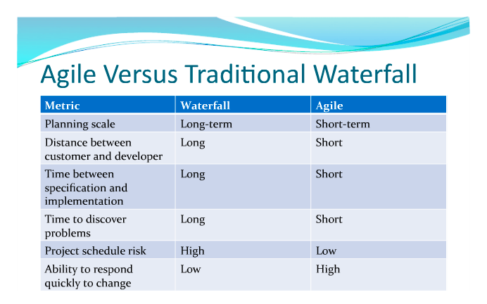 Agile management is still a mystery accounting planning for Agile compared to waterfall
