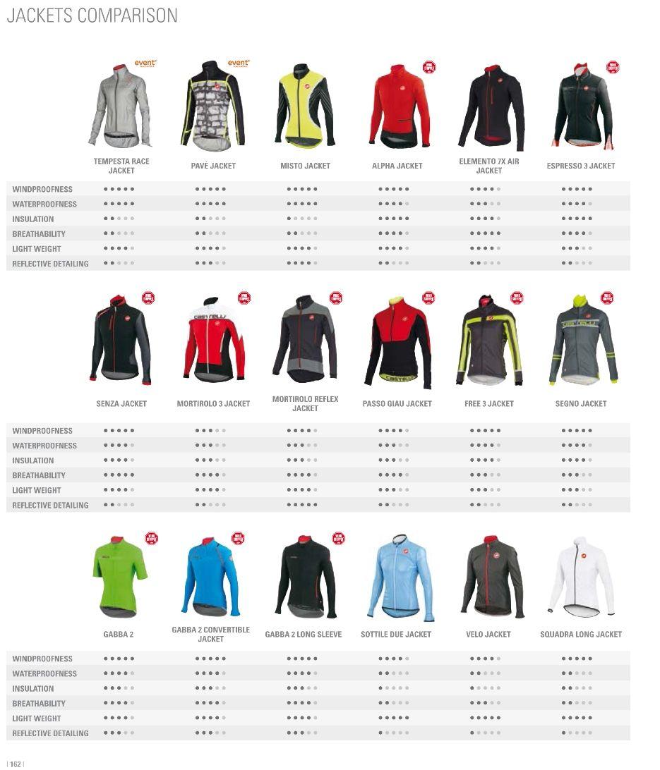 Comparativa- Maillot y chaquetas castelli