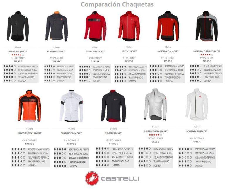 Comparación Chaquetas Castelli (By Bike-chollos.com)