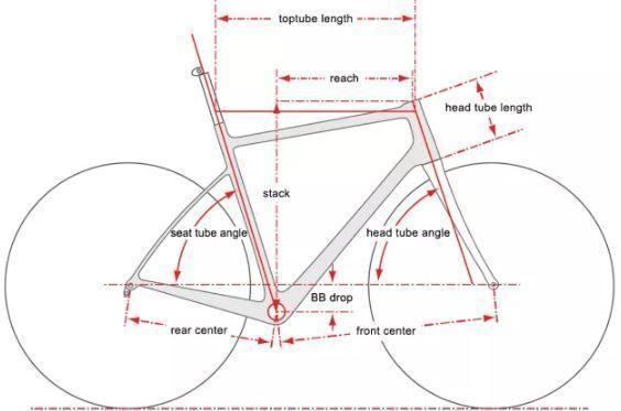 Geometria Bicicletas