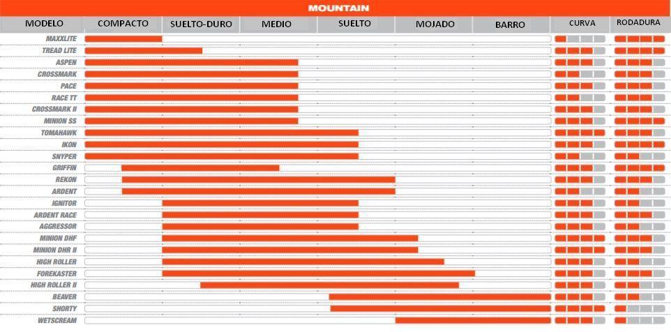 Tabla Comparativa Cubiertas MTB Maxxis