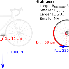 Gear Ratio Diagram Where Are Your Ovaries Located Bicycle Ratios Speeds Inches