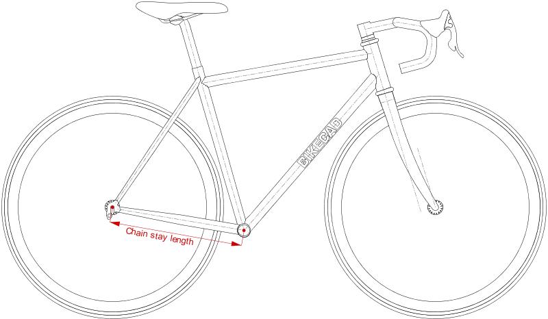 chain length diagram
