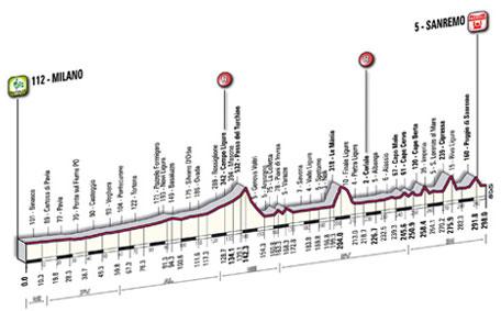 2011 Milano-San Remo by BikeRaceInfo
