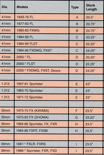 1975 harley davidson sportster wiring diagram 2004 chevy silverado 2500 stereo fork tube dimensions and lengths - forums