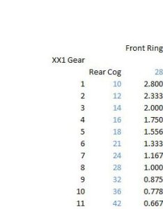 versus  gear ratio comparison chart also ratios comparing mountain bike drivetrains rh bikerumor