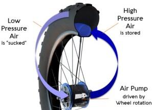 WhiteCrow-Hub-Tire-Deflation