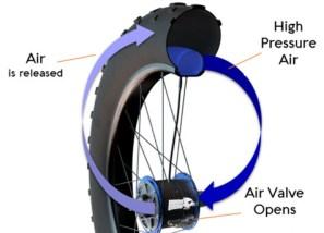 WhiteCrow-Hub-Tire-Inflation