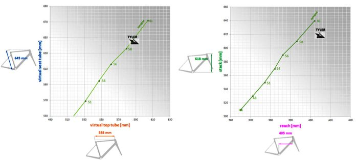 How Exept Cycles creates their custom geometry for carbon road bikes