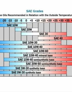 Lets use the grade  as an example number represents lowest point of temperature which oil will hold its viscosity also all you need to know about motorcycle engine bikesrepublic rh