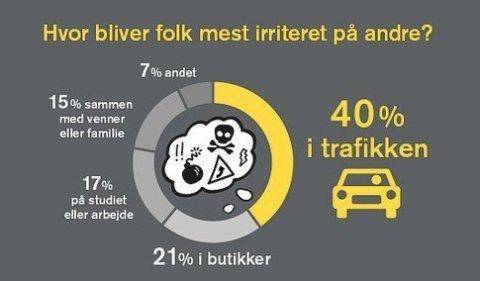 Irritation_i_trafikken