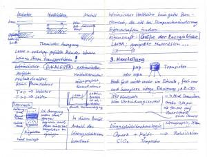 Sketchnote PhaS 3