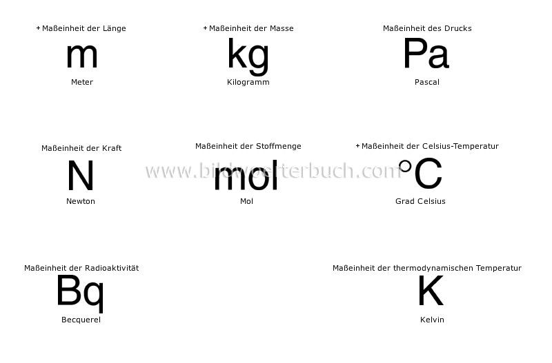 science :: scientific symbols :: international system of