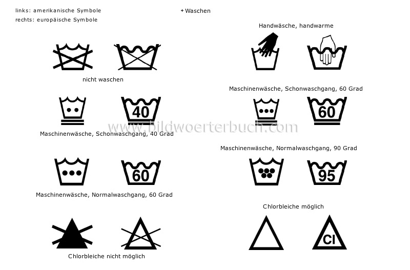 Waschmaschine Symbole # Deptis.com > Inspirierendes Design