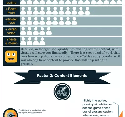, Costs Involved in eLearning Projects Infographic