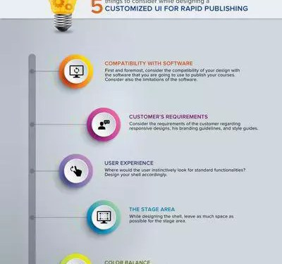 , Designing a Customized UI for Rapid Publishing Infographic