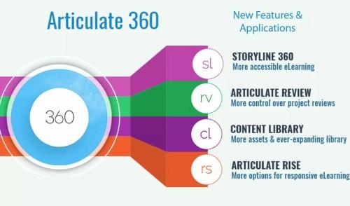 , Neden Articulate 360'ı Tercih Edelim?