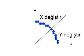 Pisagor Yöntemi İle Çember (Pythagorean Theorem in Circle