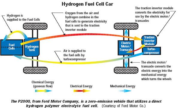 fuelcellhydrogencar