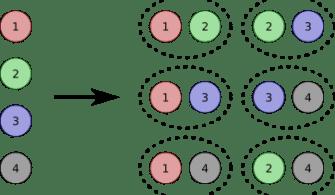 Javascript Örnekleri-Kombinasyon Hesaplama