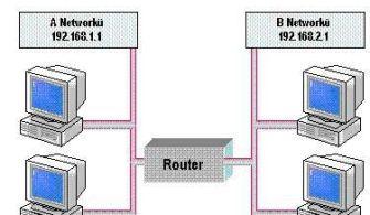 DERS 9: IP ROUTING