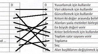 Veritabanı Dersi (Sql) 2.Dönem 2.Yazılı Sınav Test Soru ve Cevapları