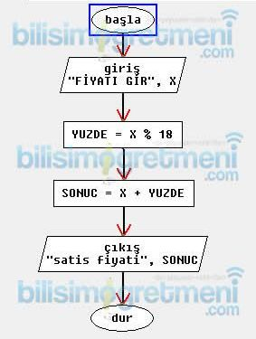 Algoritma ve Akış Diyagramı Örnekleri 4