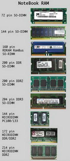 Notebook RAM tarihi