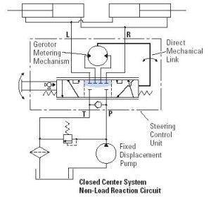 BillaVista.com-Hydraulic Steering Bible Tech Article by