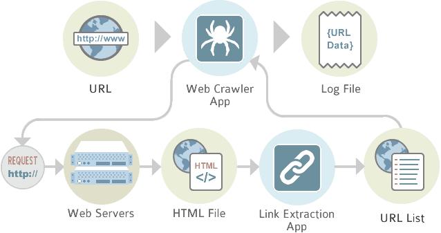 spider-web-crawler
