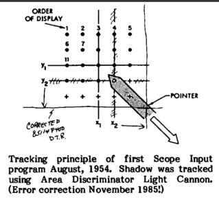 Buxton, Input Device Milestone Timeline input history