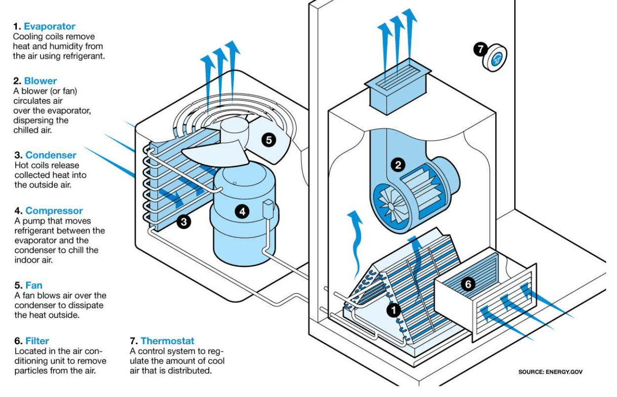 York Rtu Schematic How Does Home Air Conditioning Work Bill Howe