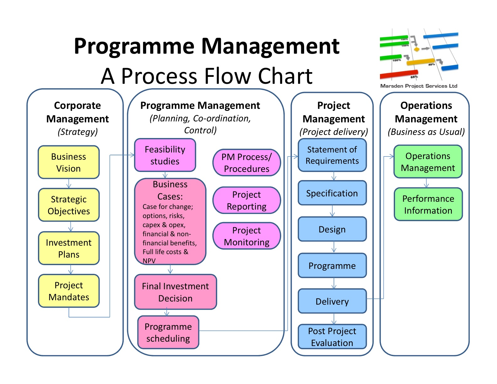 hight resolution of vision marsden project services ltd project management process interactions project management process diagram