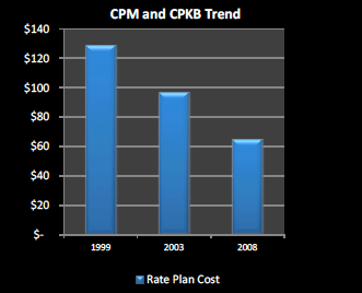 cpm and cpkb trend graphs