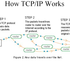 Tcp Three Way Handshake Diagram Nordyne Wiring Ip Layers Get Free Image About