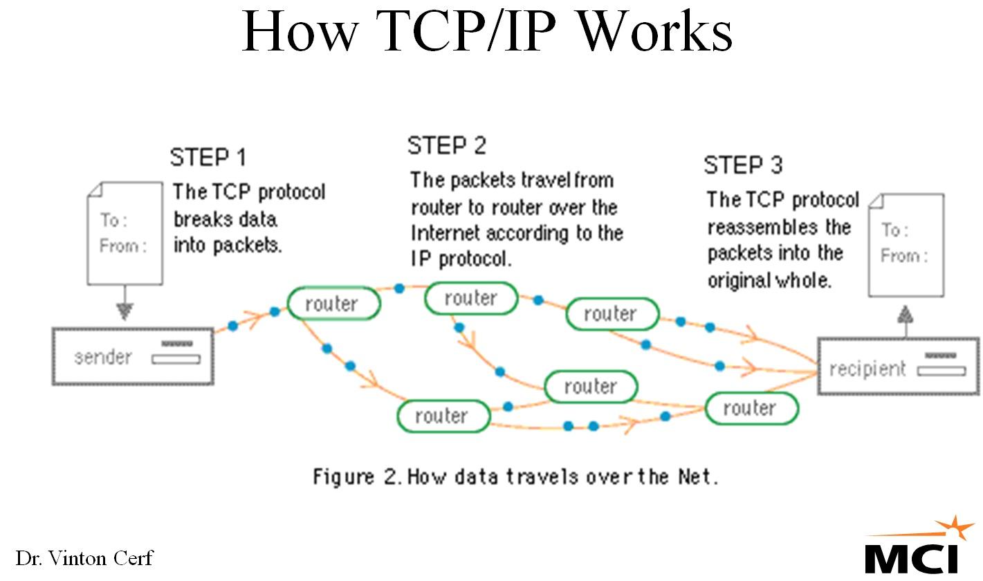 tcp three way handshake diagram 98 honda civic engine wiring ip layers get free image about