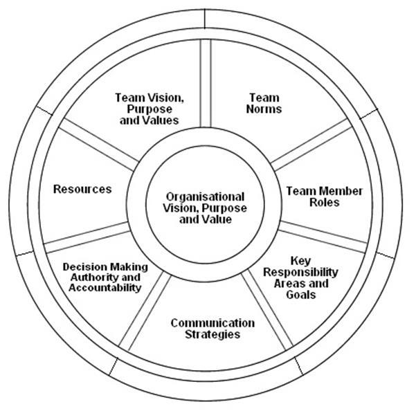 xxxx) Team Charter Model