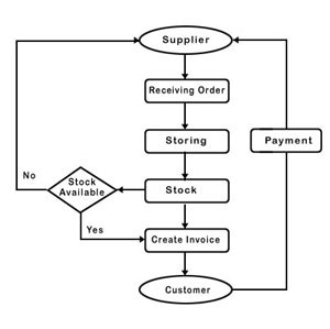 Quality Control Diagram, Quality, Free Engine Image For
