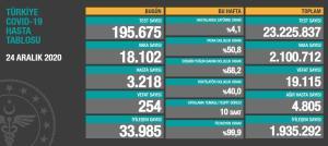 Koronavirüste Bugün: 18 Bin 102 Vaka, 254 Can Kaybı