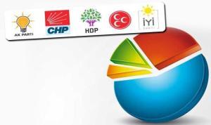 Metropoll'ün Ocak ayı anketinde sadece 3 parti barajı geçebildi