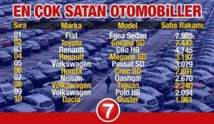 En çok satan 2021 model araç modellerinin listesi! Ford Peugeot Fiat Renault Dacia Skoda Opel..